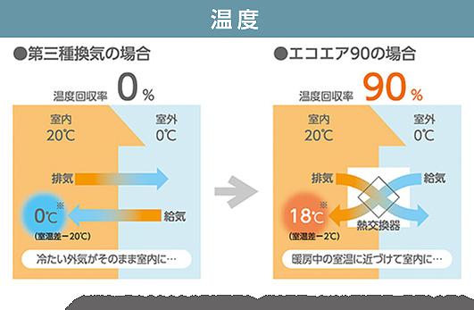 熱回収率90%で、快適と省エネを両立湿度の交換も行い、夏も冬も快適性アップ